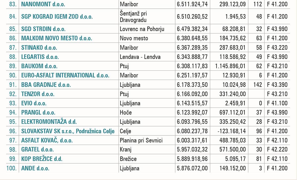 100 največjih podjetij v gradbeništvu