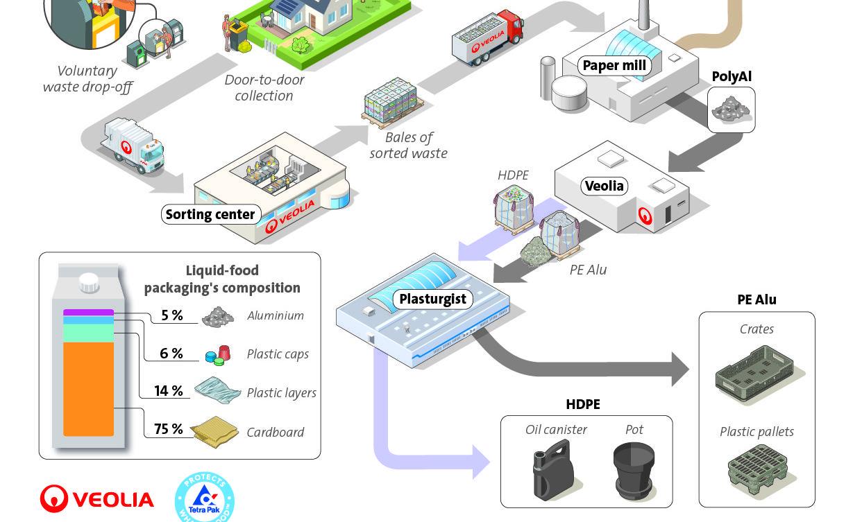 Tetra Pak i Veolia partneri u recikliranju