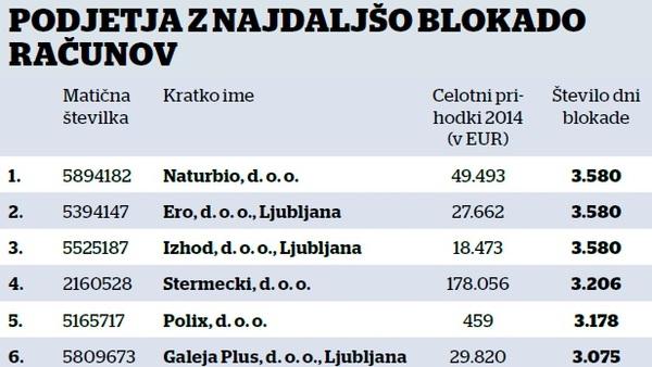 Pozor, to so podjetja z najdlje blokiranimi računi v državi