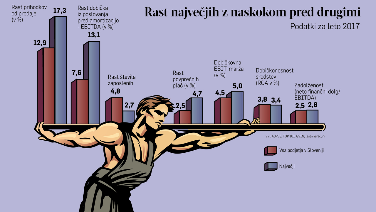 Top 101: To so največja slovenska podjetja in najboljša med velikimi