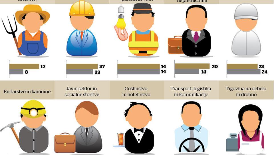 Nemški in avstrijski direktorji napovedujejo manjše zaposlovanje, slovenski še optimistični