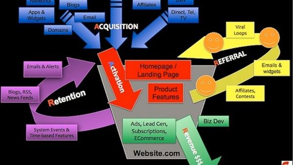 Metrike za start-up podjetja