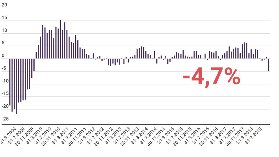 Nemška industrijska proizvodnja z največjim upadom po 2009, Bloomberg o tveganjih za tehnično recesijo