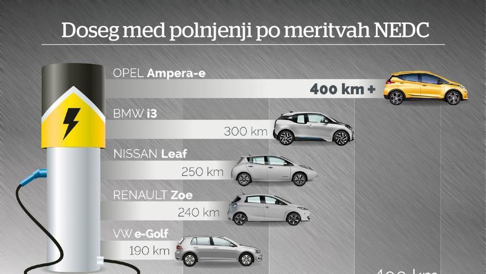 Opel premika meje, ampera-e z dosegom 400 kilometrov