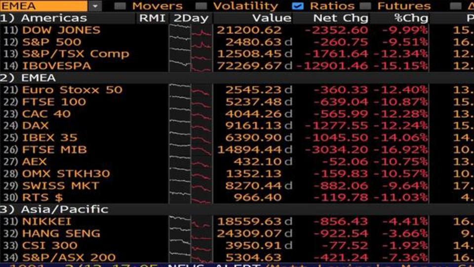 Četrtkova katastrofa na borzah: Dax izgubil največ po padcu berlinskega zidu, S & P 500 največ od črnega ponedeljka
