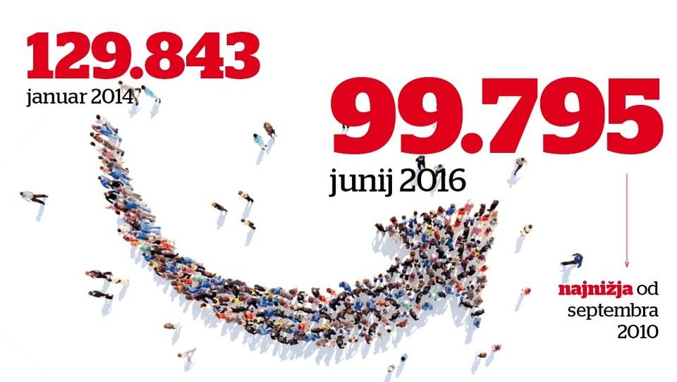 Dobra novica: brezposelnih pod 100 tisoč in še manj jih bo