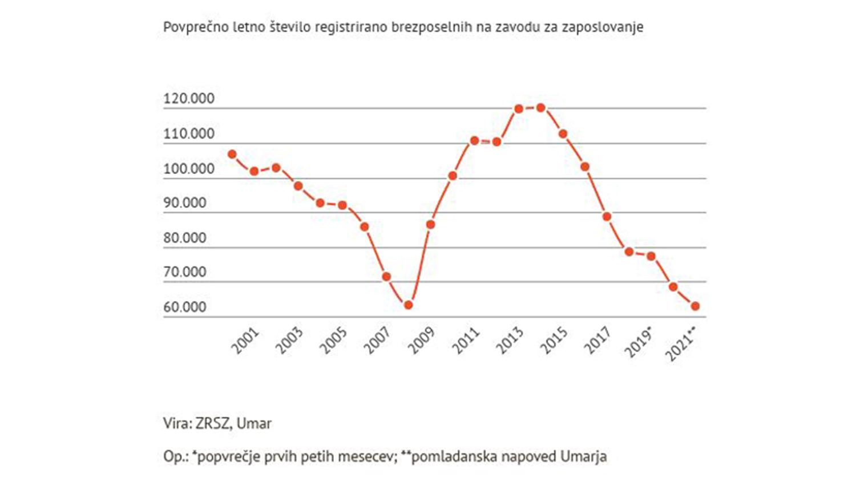 Število brezposelnih na predkrizni ravni