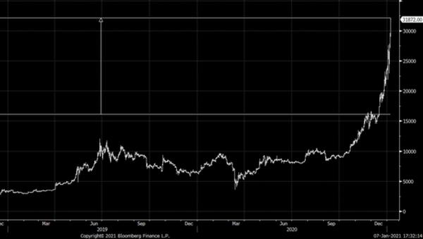 Bitcoin danes tudi v evrih prvič prek 30 tisočakov, v dolarjih se približuje meji 40 tisoč