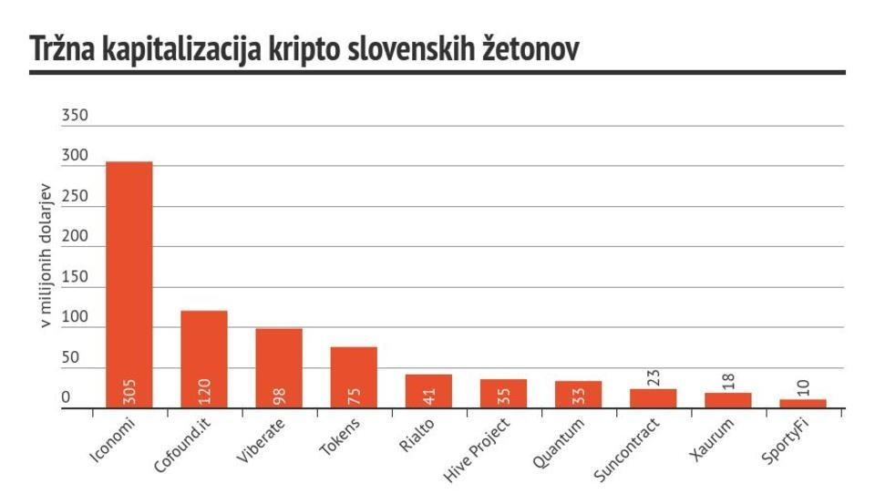 (graf dneva) Slovenski kripto žetoni vredni več kot Telekom Slovenije