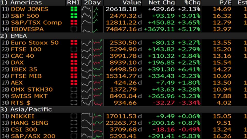 Evropske borze trgovanje sklenile dva odstotka, ameriške pa šest odstotkov v zelenem