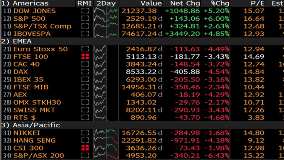 Evropske borze so v uvodu izgubile štiri odstotke
