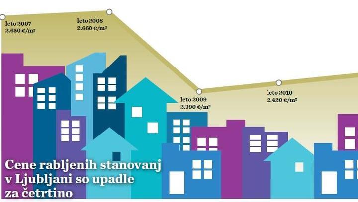 Cene stanovanj na dnu! Bo tako tudi v novem letu?