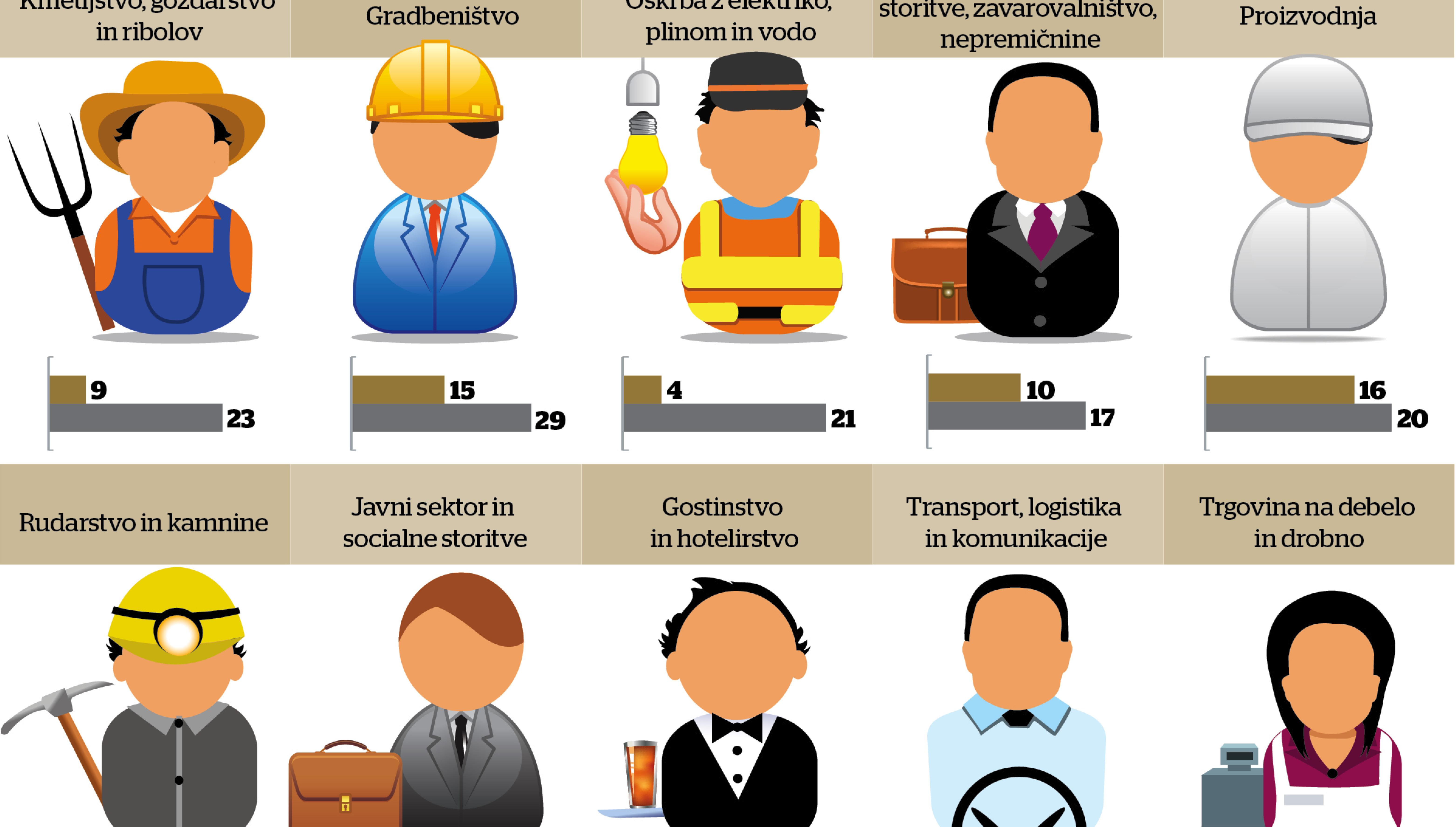 Napovedi: poleti zaposlovanje predvsem v gradbeništvu, kmetijstvu in tudi v energetiki