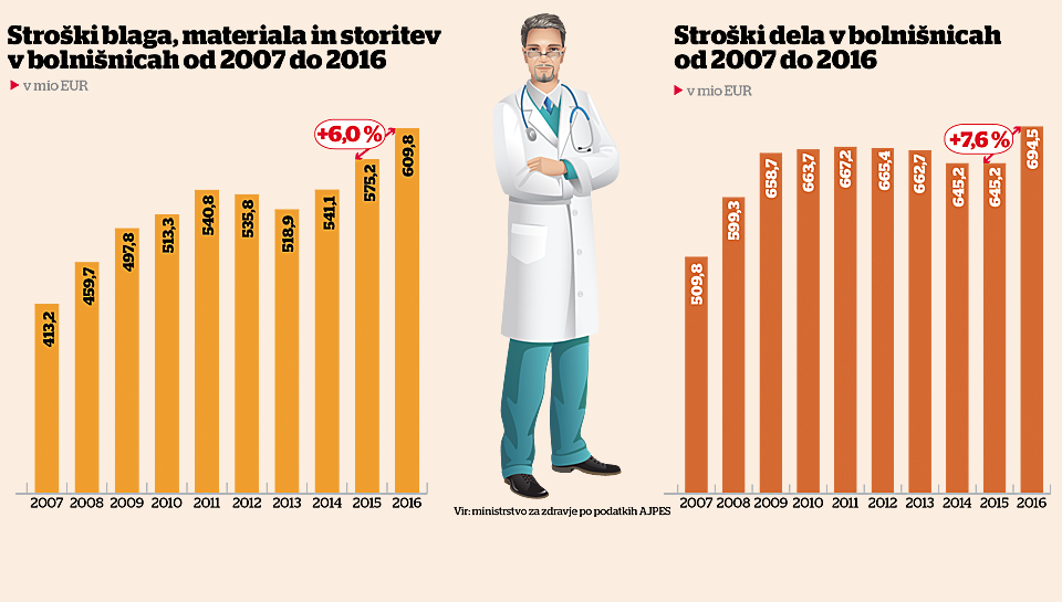 Bolnišnice grozijo – dajte več denarja, nismo več solventne, Kolarjeva pa analizira vzroke
