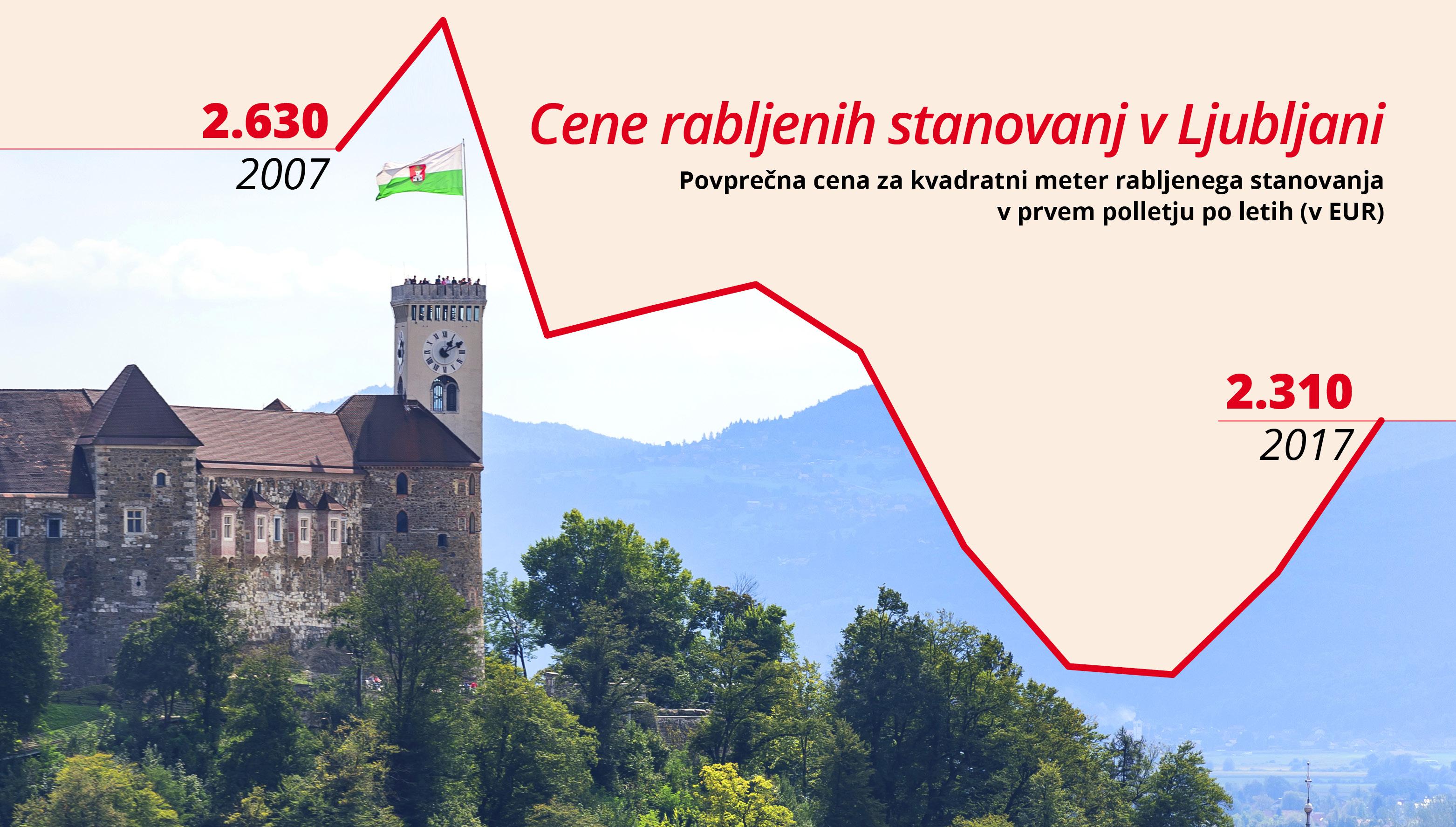 Kako visoko gredo lahko cene stanovanj v Ljubljani?