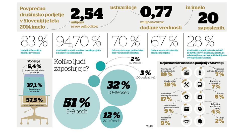 Družinska podjetja: bo kdaj zrasla slovenska Ikea?