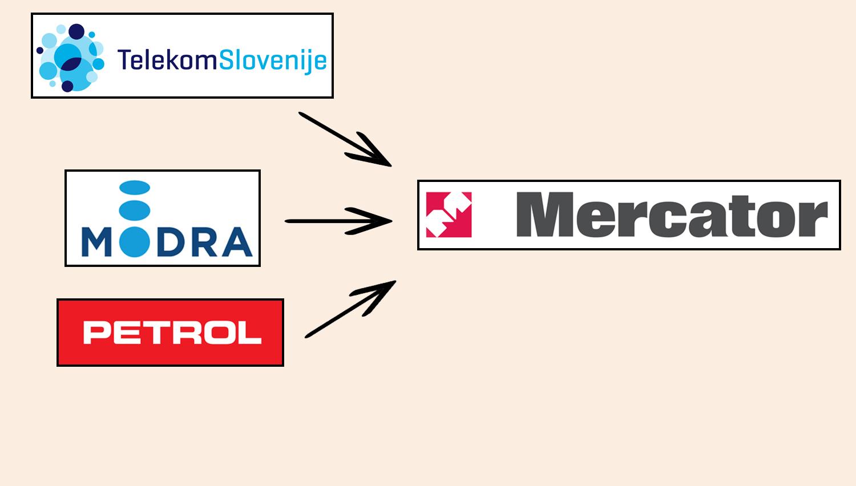 (Mnenje) Tarča: Počivalšek spet sanja o Petromercatorju. Slovenska podjetja pa ne morejo na Amazon