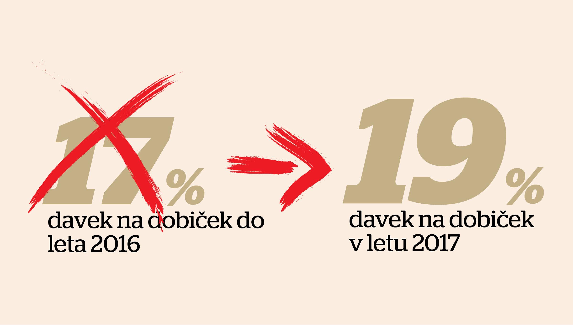 Skok davka na dobiček na 19 odstotkov; s temi olajšavami ga lahko omilite