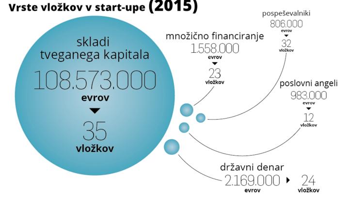 Slovenski start-upi lani zbrali toliko kot v prejšnjih sedmih letih skupaj!