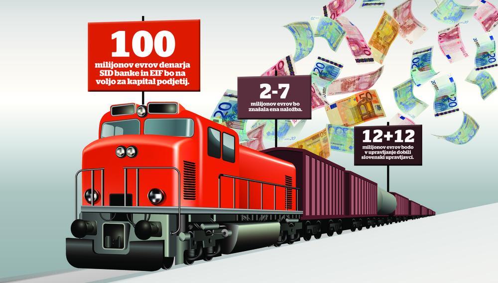 Pelje vlak s kapitalom, se bo vaše podjetje usedlo nanj?