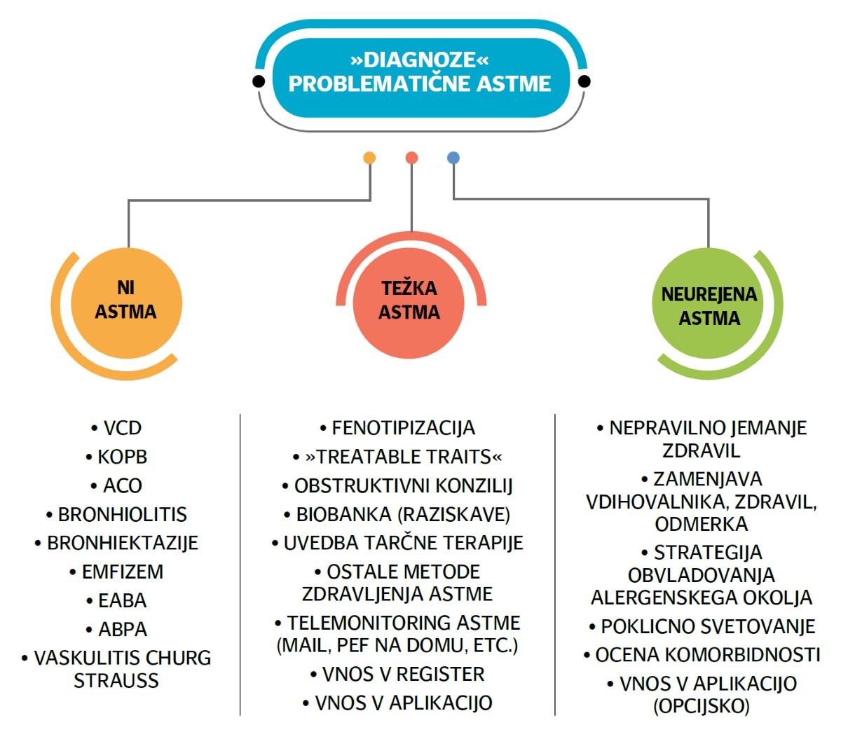 Glukokortikoidi Astma
